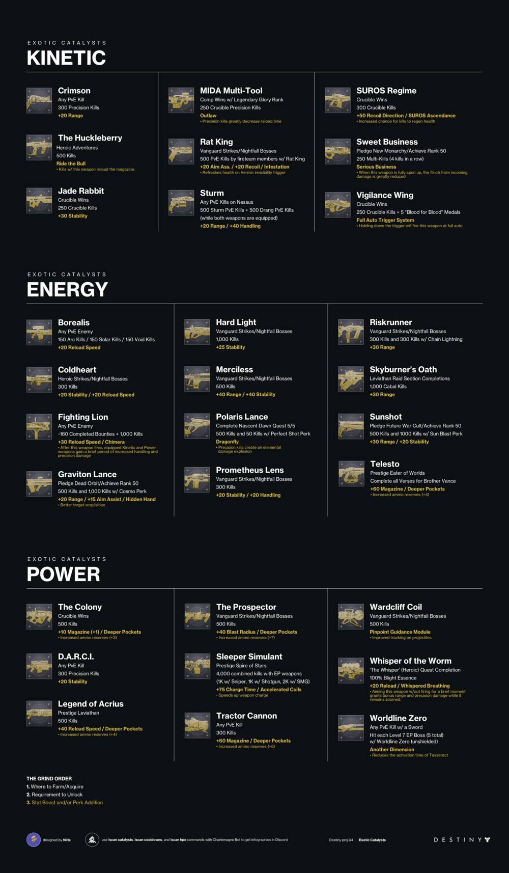 Exotic Catalysts How To Get Them And Where To Farm Them